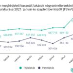 Így alakult a Dunakanyar lakáspiaca az elmúlt háromnegyed évben